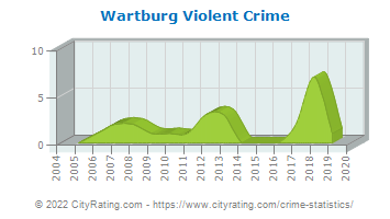 Wartburg Violent Crime