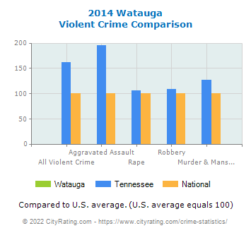 Watauga Violent Crime vs. State and National Comparison