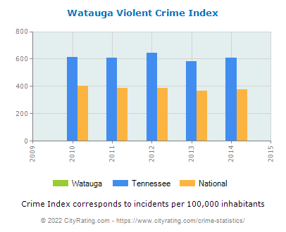 Watauga Violent Crime vs. State and National Per Capita