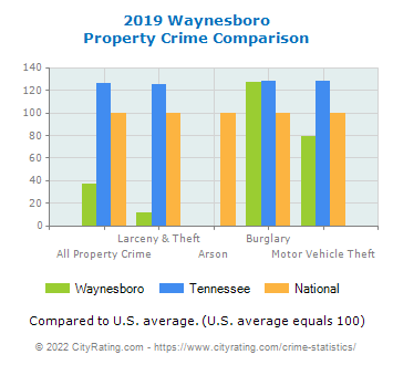 Waynesboro Property Crime vs. State and National Comparison