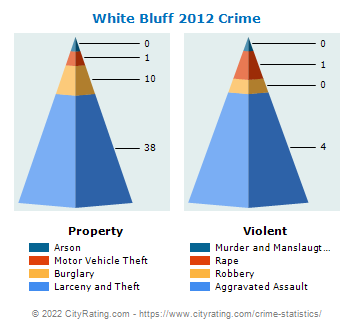 White Bluff Crime 2012