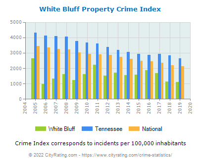 White Bluff Property Crime vs. State and National Per Capita