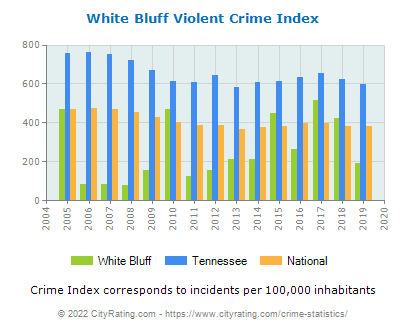 White Bluff Violent Crime vs. State and National Per Capita