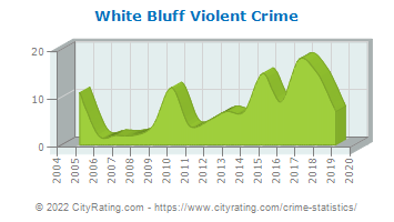 White Bluff Violent Crime