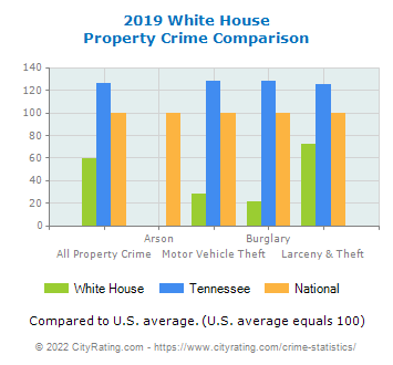 White House Property Crime vs. State and National Comparison