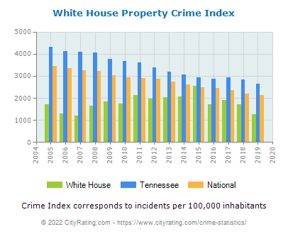 White House Property Crime vs. State and National Per Capita