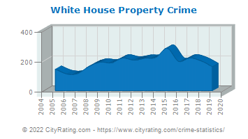 White House Property Crime
