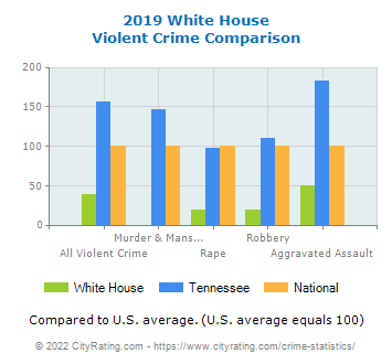 White House Violent Crime vs. State and National Comparison
