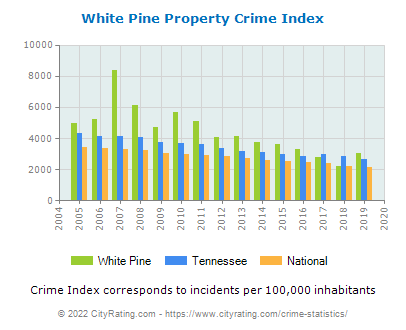 White Pine Property Crime vs. State and National Per Capita