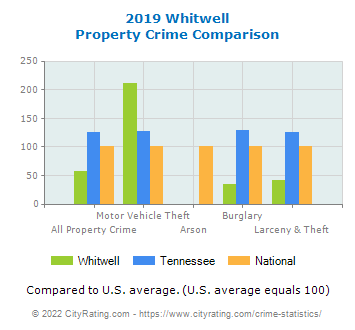Whitwell Property Crime vs. State and National Comparison