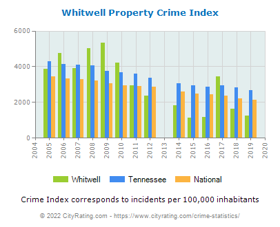 Whitwell Property Crime vs. State and National Per Capita