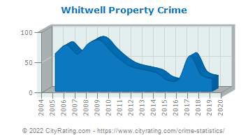 Whitwell Property Crime