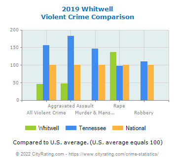 Whitwell Violent Crime vs. State and National Comparison