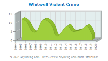 Whitwell Violent Crime