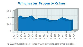 Winchester Property Crime