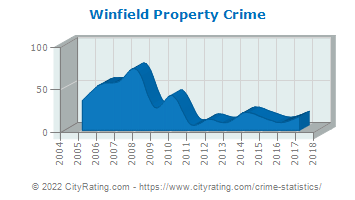 Winfield Property Crime