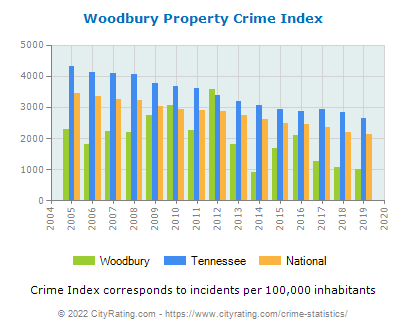 Woodbury Property Crime vs. State and National Per Capita