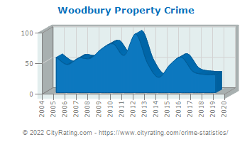 Woodbury Property Crime