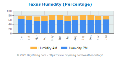 Texas Relative Humidity