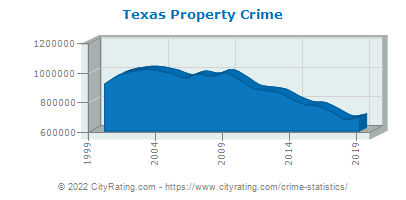 Texas Property Crime