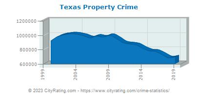 Texas Crime Statistics and Rates Report (TX) - CityRating com