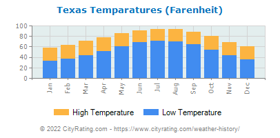 Texas Average Temperatures
