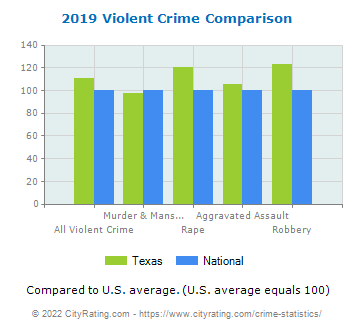 Texas Violent Crime vs. National Comparison