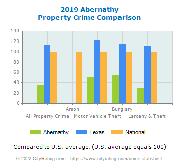 Abernathy Property Crime vs. State and National Comparison