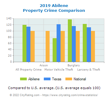 Abilene Property Crime vs. State and National Comparison