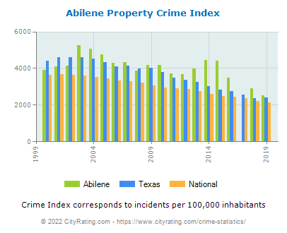 Abilene Property Crime vs. State and National Per Capita