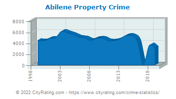 Abilene Property Crime