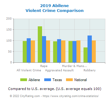 Abilene Violent Crime vs. State and National Comparison