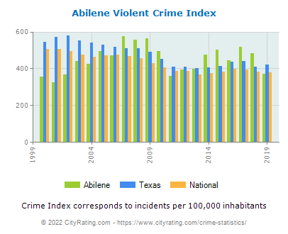 Abilene Violent Crime vs. State and National Per Capita