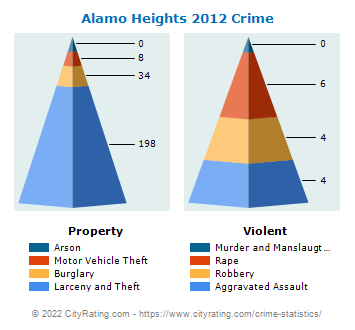 Alamo Heights Crime 2012