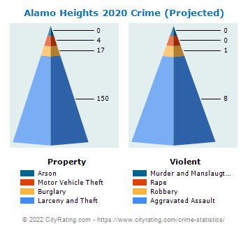 Alamo Heights Crime 2020