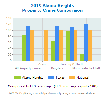 Alamo Heights Property Crime vs. State and National Comparison