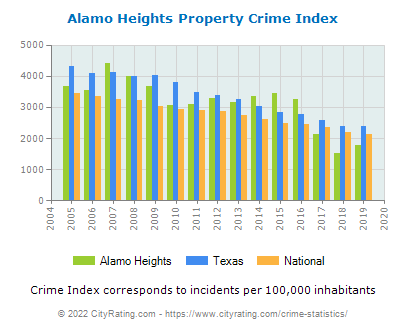 Alamo Heights Property Crime vs. State and National Per Capita