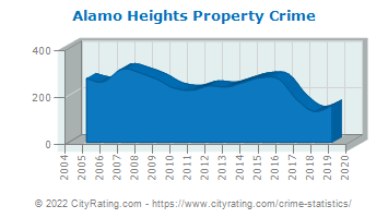 Alamo Heights Property Crime