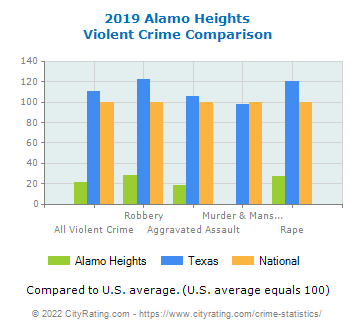 Alamo Heights Violent Crime vs. State and National Comparison