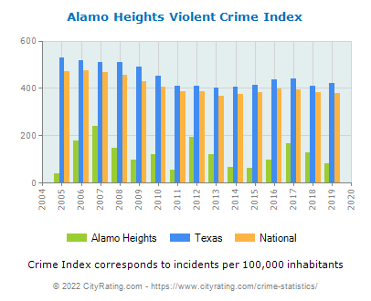 Alamo Heights Violent Crime vs. State and National Per Capita