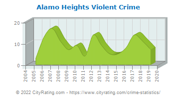 Alamo Heights Violent Crime