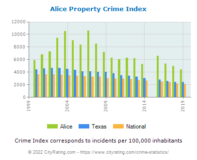 Alice Property Crime vs. State and National Per Capita