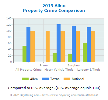 Allen Property Crime vs. State and National Comparison