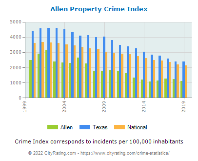Allen Property Crime vs. State and National Per Capita