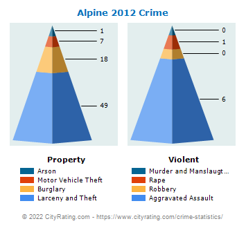 Alpine Crime 2012