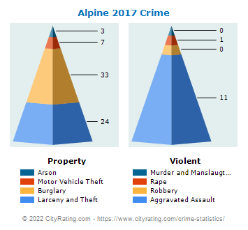 Alpine Crime 2017