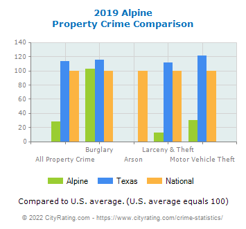 Alpine Property Crime vs. State and National Comparison