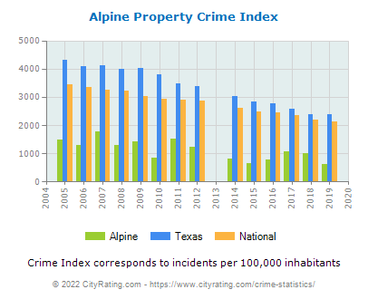 Alpine Property Crime vs. State and National Per Capita