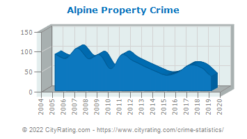 Alpine Property Crime
