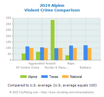 Alpine Violent Crime vs. State and National Comparison